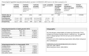 Dokument/billede med eksempel på udregning af pris for pasning af gravsted. Åbner ved klik i et pdf dokument.